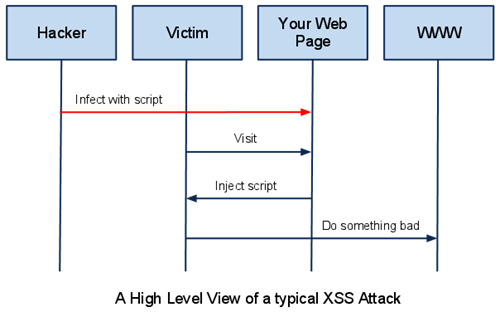 XSS Attack Overview | Courtesy of www.acunetix.com