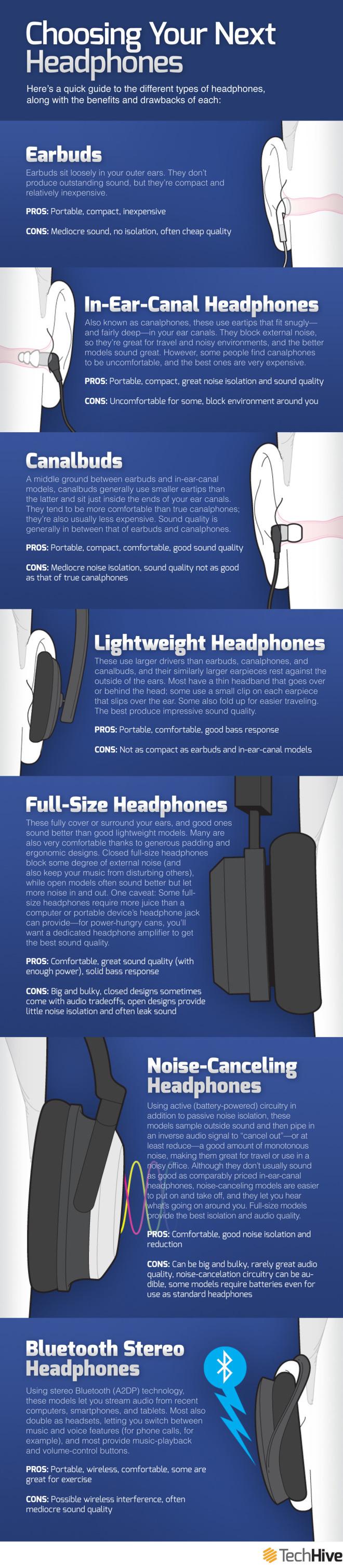 Types of Headphones by TechHive.com